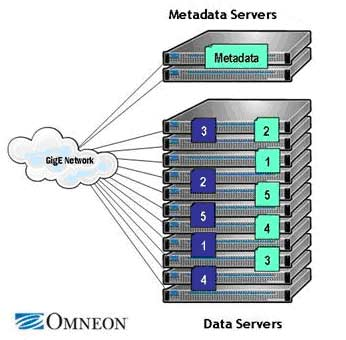 Omneon DataGrid